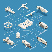 Space Ship Isometric Flowchart