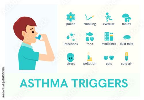 Photo Asthma triggers