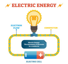 Electric Energy Physics Definition Vector Illustration Educational Poster, Closed Electrical Circuit With Electron Flow In Conductor, Electric Cell And Light Bulb.
