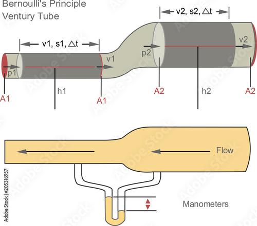 Fotografia Bernoulli's theorem in fluid dynamics