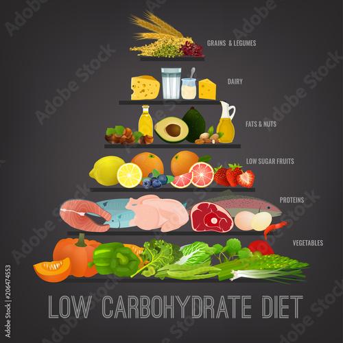 Fotografía  Low-Carbohydrate Diet