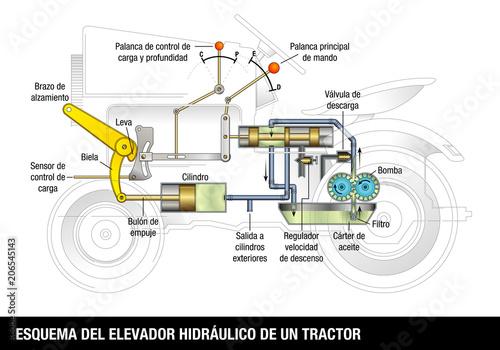 esquema del elevador hidraulico de un tractor - scheme of the hydraulic  elevator of a tractor