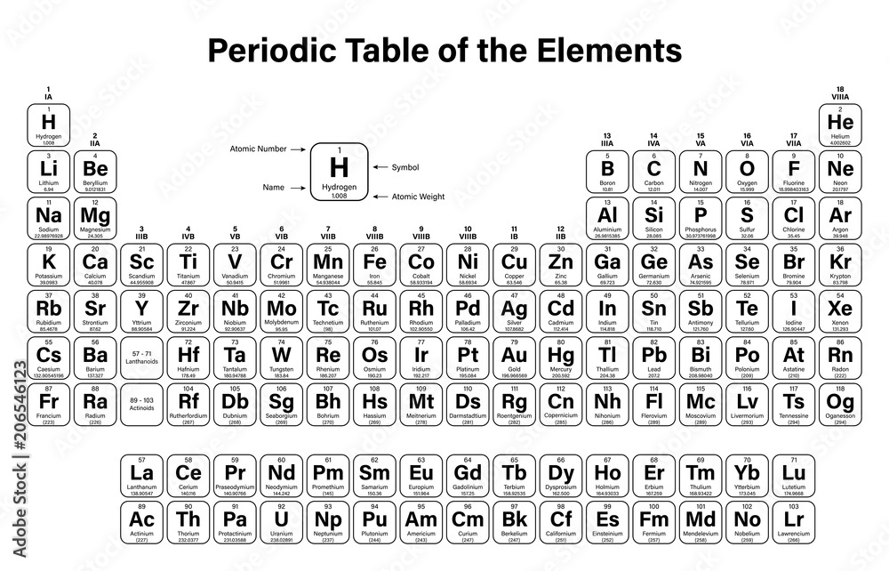 Photo Art Print Periodic Table Of The Elements Vector Illustration