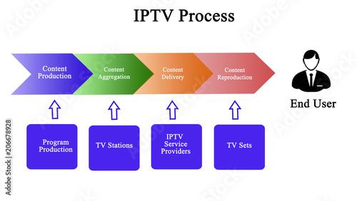 Fotografia, Obraz  Components of IPTV Process