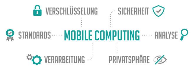 Infografik Mobile Computing Türkis