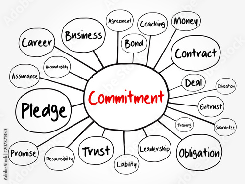 Commitment Mind Map Flowchart Business Concept For Presentations
