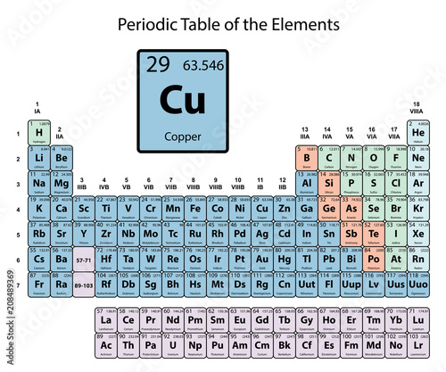 Copper Big On Periodic Table Of The Elements With Atomic Number
