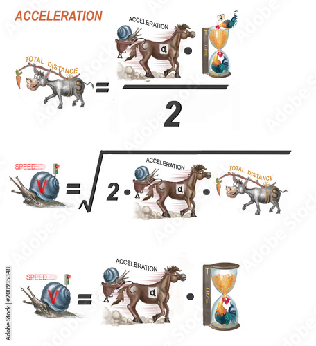 formulas for acceleration Wallpaper Mural