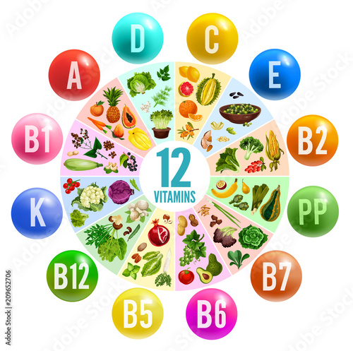Fotografia  Vitamin pill circle chart banner with healthy food