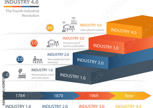 Industry 4.0 The Fourth Industrial Revolution Canvas-taulu