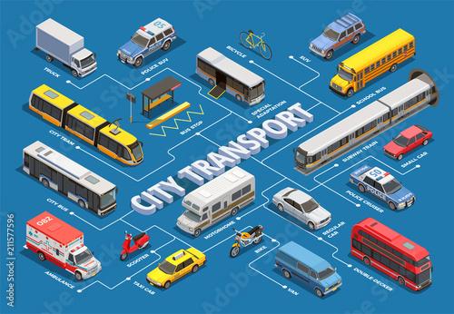 Isometric Urban Transport Flowchart Wallpaper Mural