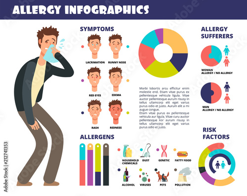 Photo Allergy medical infographic with symptoms and allergen, prevention of allergic reaction