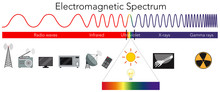 Science Electromagnetic Spectr...