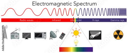 Fotomural Science Electromagnetic Spectrum diagram