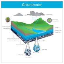 Groundwater. Water Natural Is Stored Underground In Crevice Or Accumulate In The Gap Between Gravel Pits.