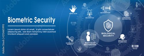 Biometric Scanning Web Banner - DNA, fingerprint, voice scan, tattoo barcode, et Wallpaper Mural