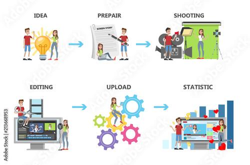 Tablou Canvas Video production steps