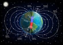 Earth Magnetic Field Diagram V...