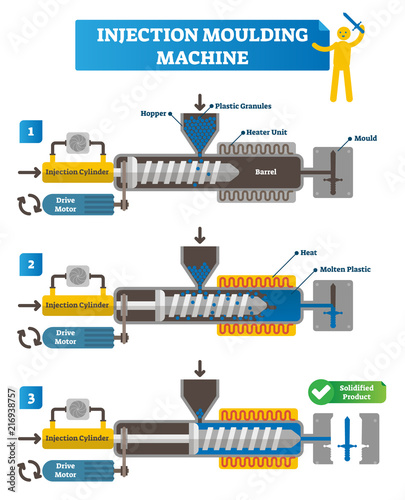 Injection moulding machine vector illustration  Full cycle