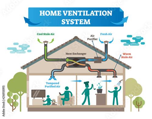 Fotomural Home ventilation system vector illustration