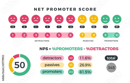 Fotografia Net promoter score nps marketing infographic with promoters, passives and detractors icons and charts