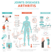 Joints Diseases. Arthritis Sym...
