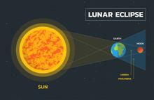 Lunar Eclipse Diagram - Vector