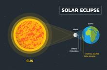 Solar Eclipse Diagram - Vector