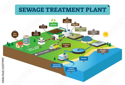 Valokuva Sewage treatment plant infographic vector illustration