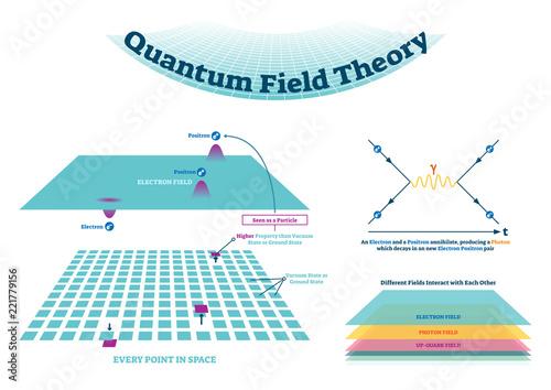 Valokuva  Quantum field theory vector illustration scheme and Feynman diagrams