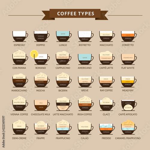Rodzaje ilustracji wektorowych kawy. Infografika rodzajów kawy i ich przygotowywania. Menu kawiarni Płaski styl.
