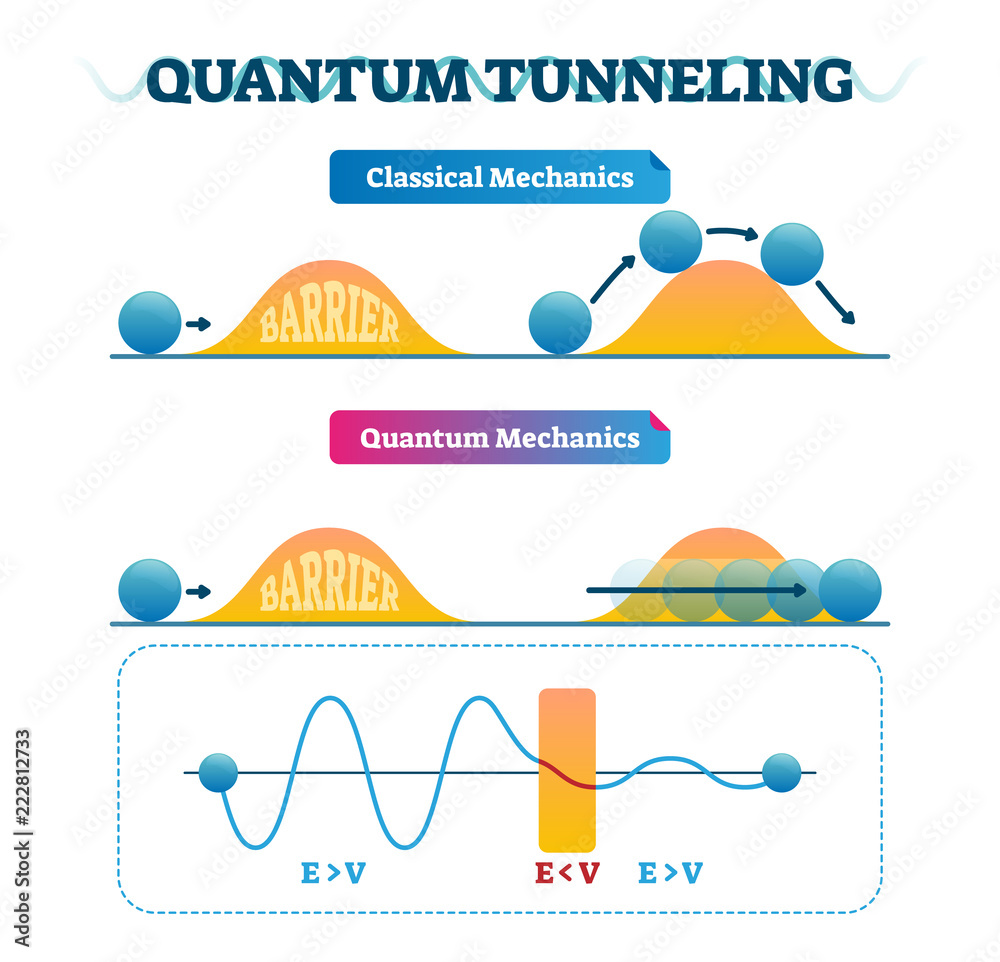 Photo  Quantum tunneling vector illustration infographic and classical mechanics