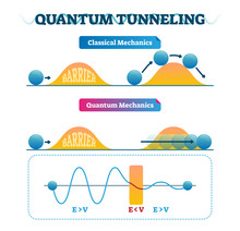 Quantum Tunneling Vector Illustration Infographic And Classical Mechanics.