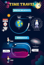 Time Travel Infographic Vector...
