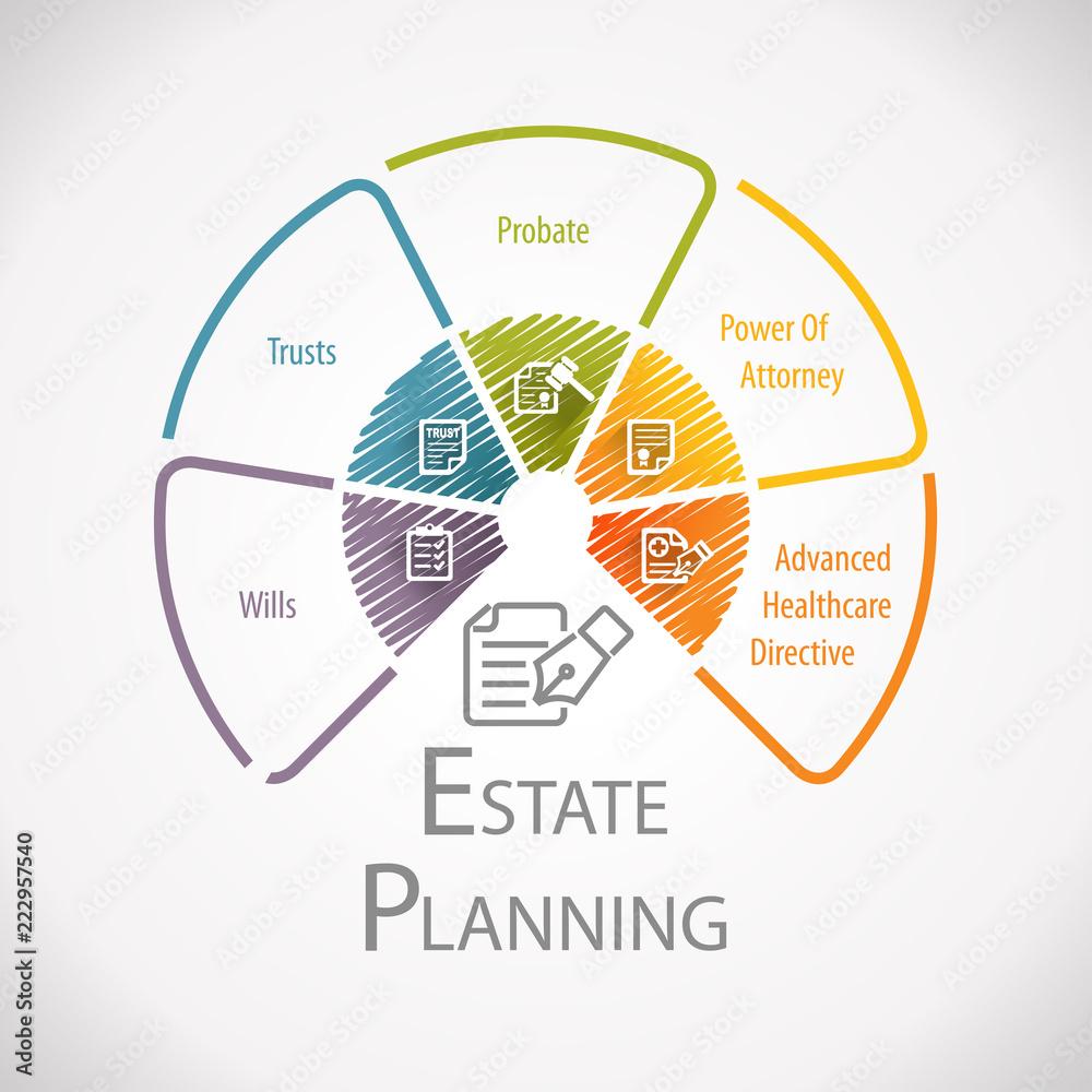 Fototapeta Estate Planning Legal Business Wheel Infographic
