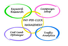 PAY-PER-CLICK Management.