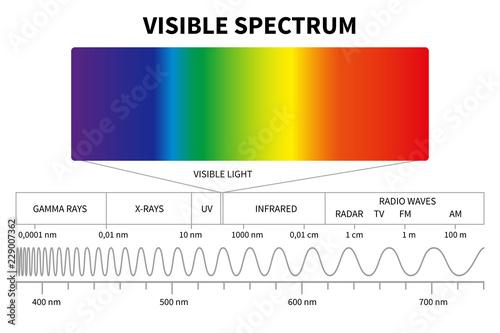 Fotografía Visible light diagram