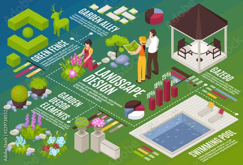 Landscape Design Isometric Flowchart Canvas Print