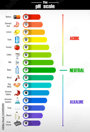 Photo A science of pH scale