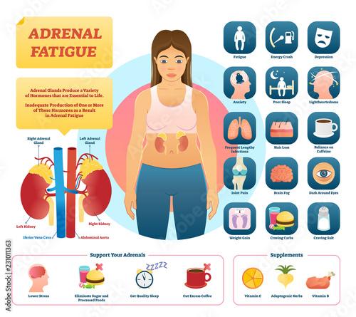Adrenal fatigue vector illustration Wallpaper Mural