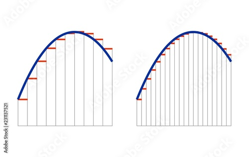 Two stepped approximations