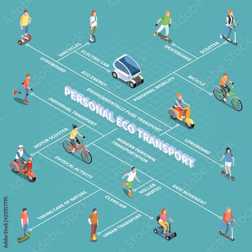 Personal Eco Transportation Flowchart Canvas Print