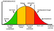canvas print picture - stress curve underload to burn-out