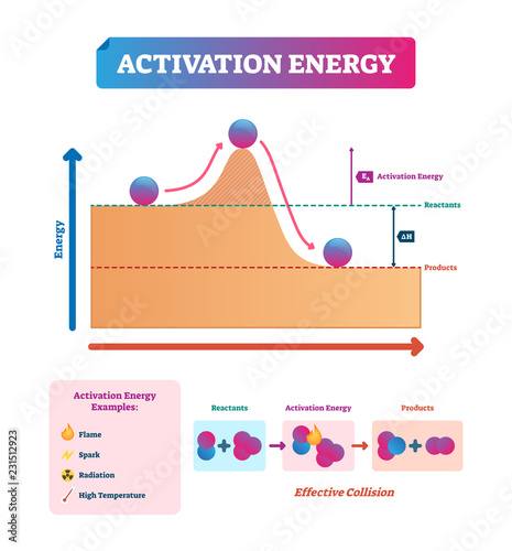 Activation energy vector illustration Wallpaper Mural