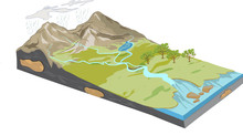Vector Illustration Of A Erosion Diagram