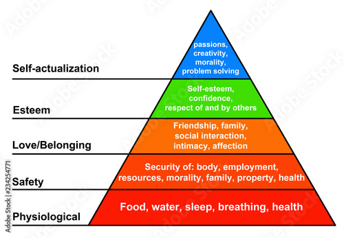 Pinturas sobre lienzo  Hierarchy of needs