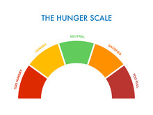 Hunger-fullness Scale 0 To 5 F...