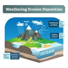 Simple Labeled Weathering Erosion Deposition Or WED Vector Illustration.
