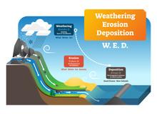 Weathering Erosion Deposition ...
