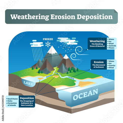 Cuadros en Lienzo Simple labeled weathering erosion deposition or WED vector illustration
